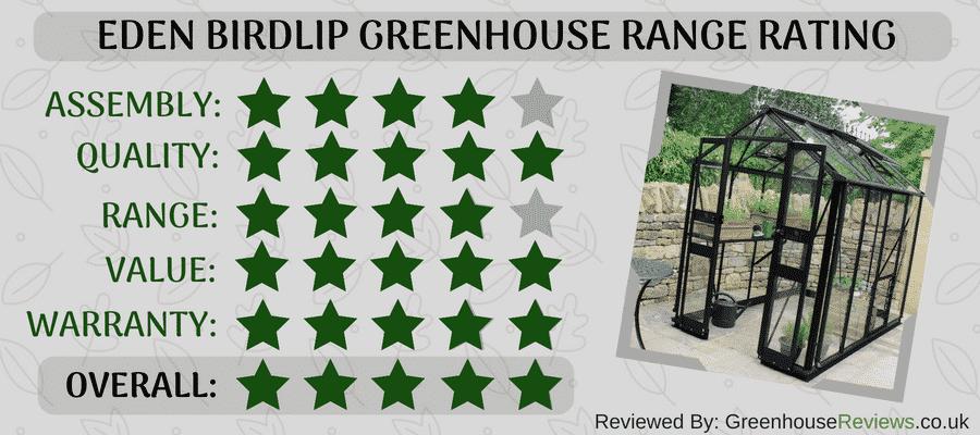 Eden Birdlip Review Rating Card