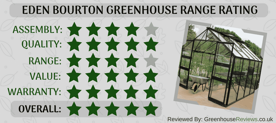 Eden Bourton Greenhouse Review Rating Card