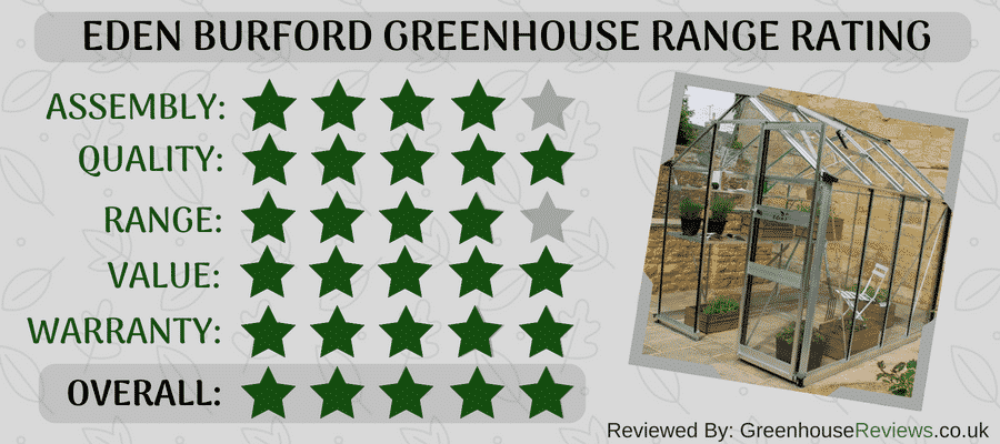 Eden Burford Greenhouse Review Rating Card