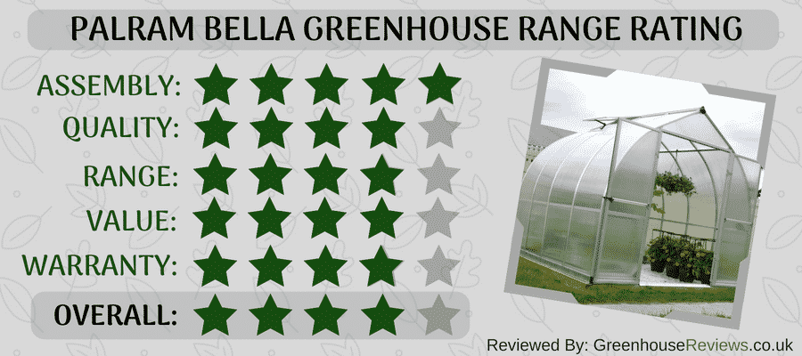 Palram Bella Review Rating Card