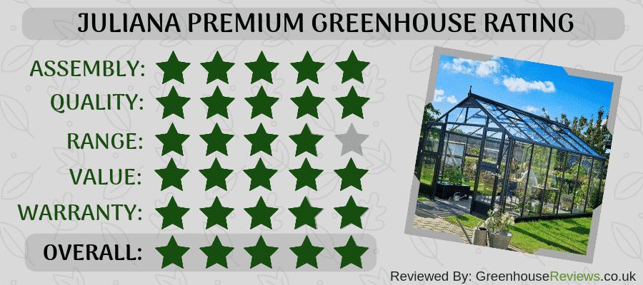 Juliana Premium Review Rating Card