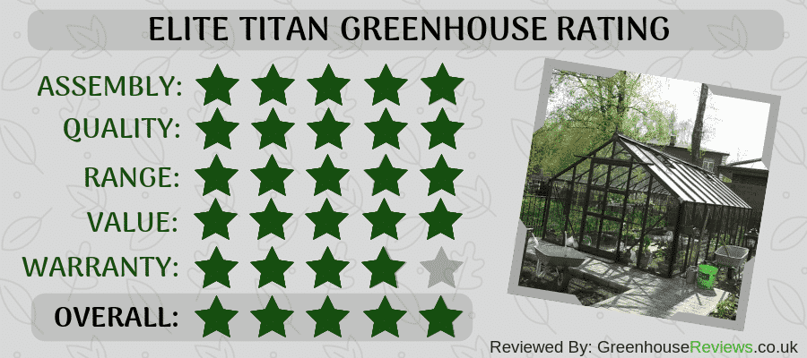 Elite Titan Rating Card